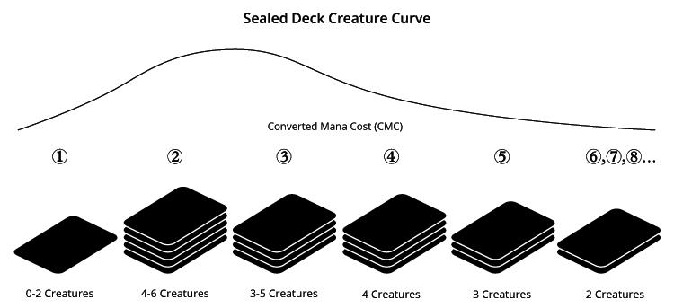 sealed-deck-curve